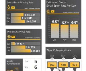 symantec-intelligence-report122013