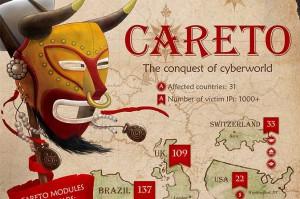 careto