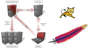 tomcat-malware